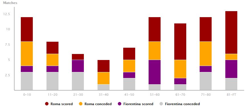 Roma Fiorentina