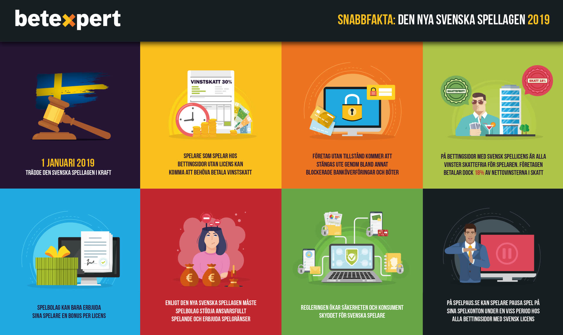 Infograf om den nya svenska spellagen 2019